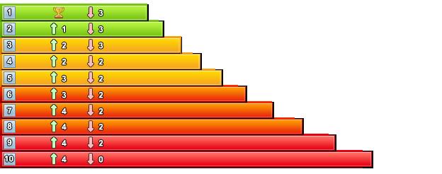 รวมสถิติหวยย้อนหลัง สถิติหวยออกปี 2551 ข้อมูลอัพเดทย้อนหลัง 10 ปี ใช้ในการวิเคราะห์ผลสลากกินแบ่งรัฐบาล สถิติหวยออกปี 2551 ทุกงวด ทุกรางวัล